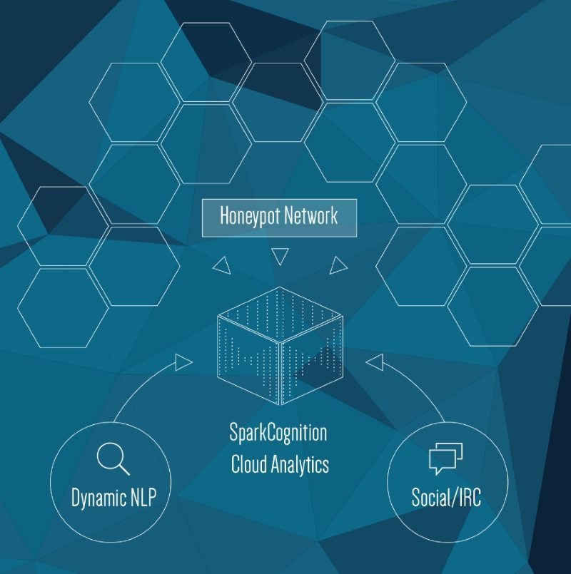 Artificial intelligence company SparkCognition snags $32.5M Series B 1 image