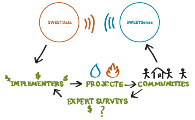 Development Aid Monitoring: SWEETSense
