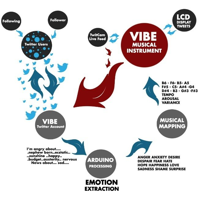 Social Vibes Technical Diagram