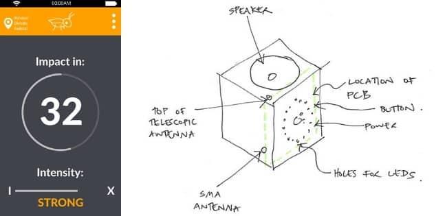 Grillo Diagram