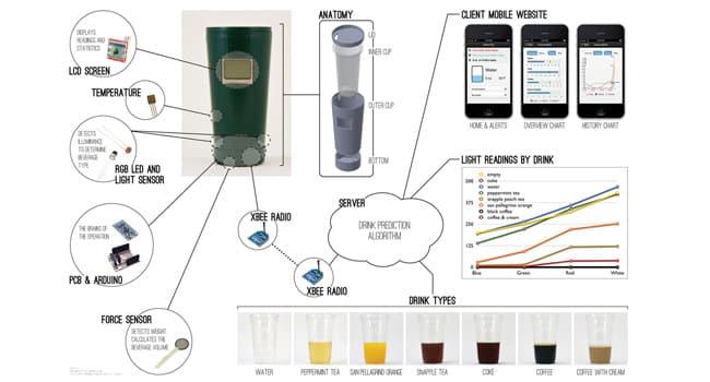 Smart Cup: Drinke