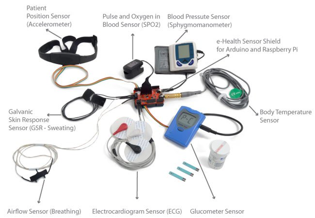 Open Source e-Health Sensor Platform