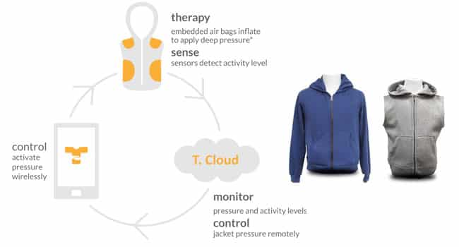Wireless Pressure: T.Jacket-