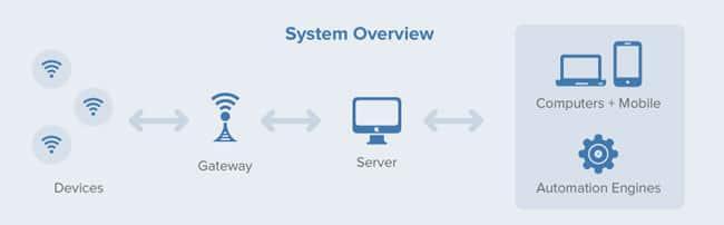 Open Wireless Development Platform: Sapphire OS