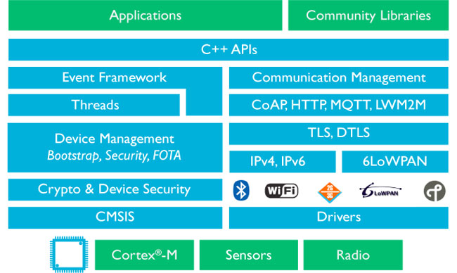 IoT Development Platform: ARM mbed