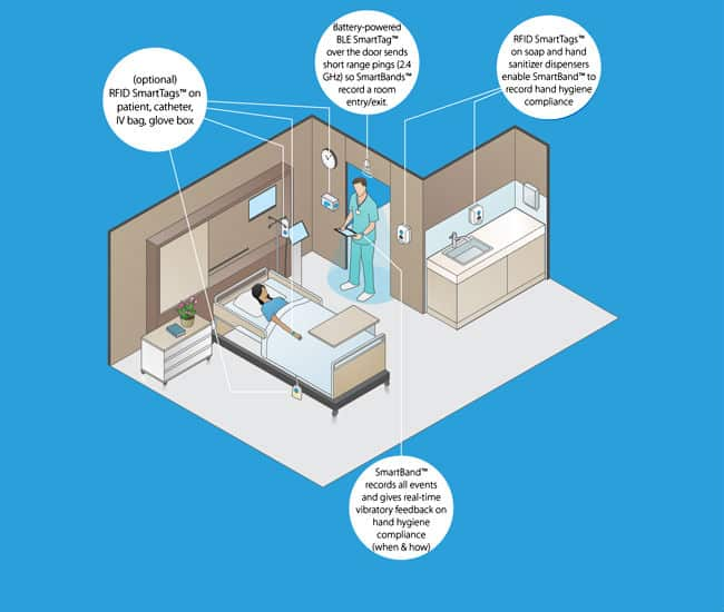 Reducing Infection through RFID