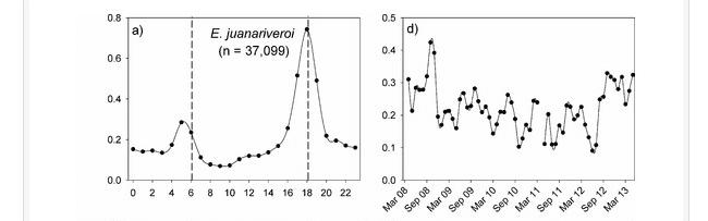 Remote Audio Habitat Monitoring: ARBIMON