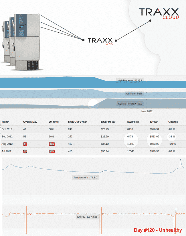 WiFi Cold Storage Monitoring: Traxx EKG