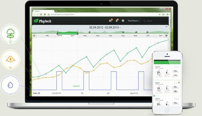 Phytech Dashboard