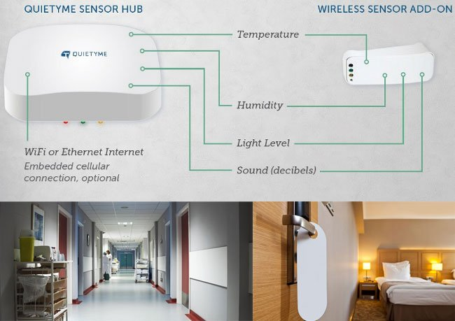 Smart Enterprise Noise Sensors: Quietyme