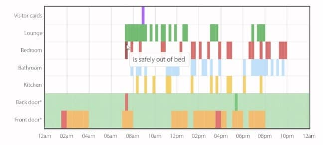 Remote Home Healthcare Monitoring: Canary Care