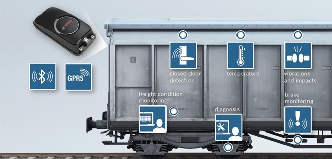 Internet of Trains: Bosch AMRA
