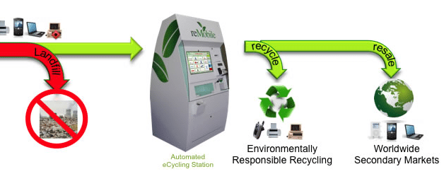 ecoATM: IoT cell phone recycling