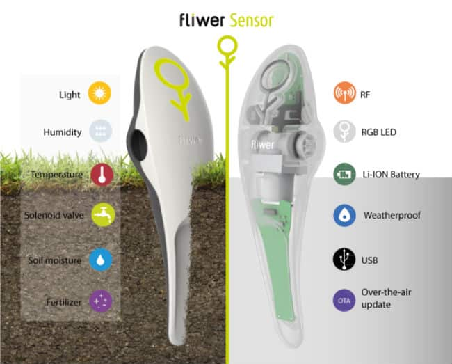 WiFi Irrigation: Fliwer