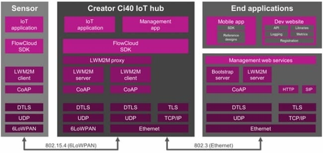 Ci40 Detailed Architecture
