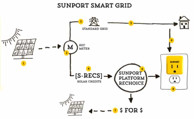 Wireless Solar Energy Certificate Adapter: SunPort
