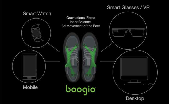 Movement Tracking Bluetooth Wearables: Boogio