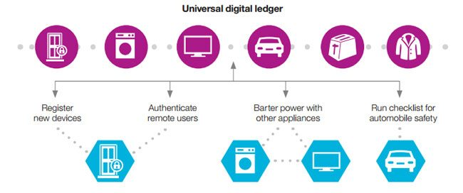 ADEPT - universal digital ledger