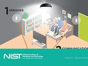 NIST Special Publication: Network of Things