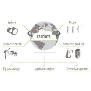 IoT Platform as a service Carriots acquired by Altair