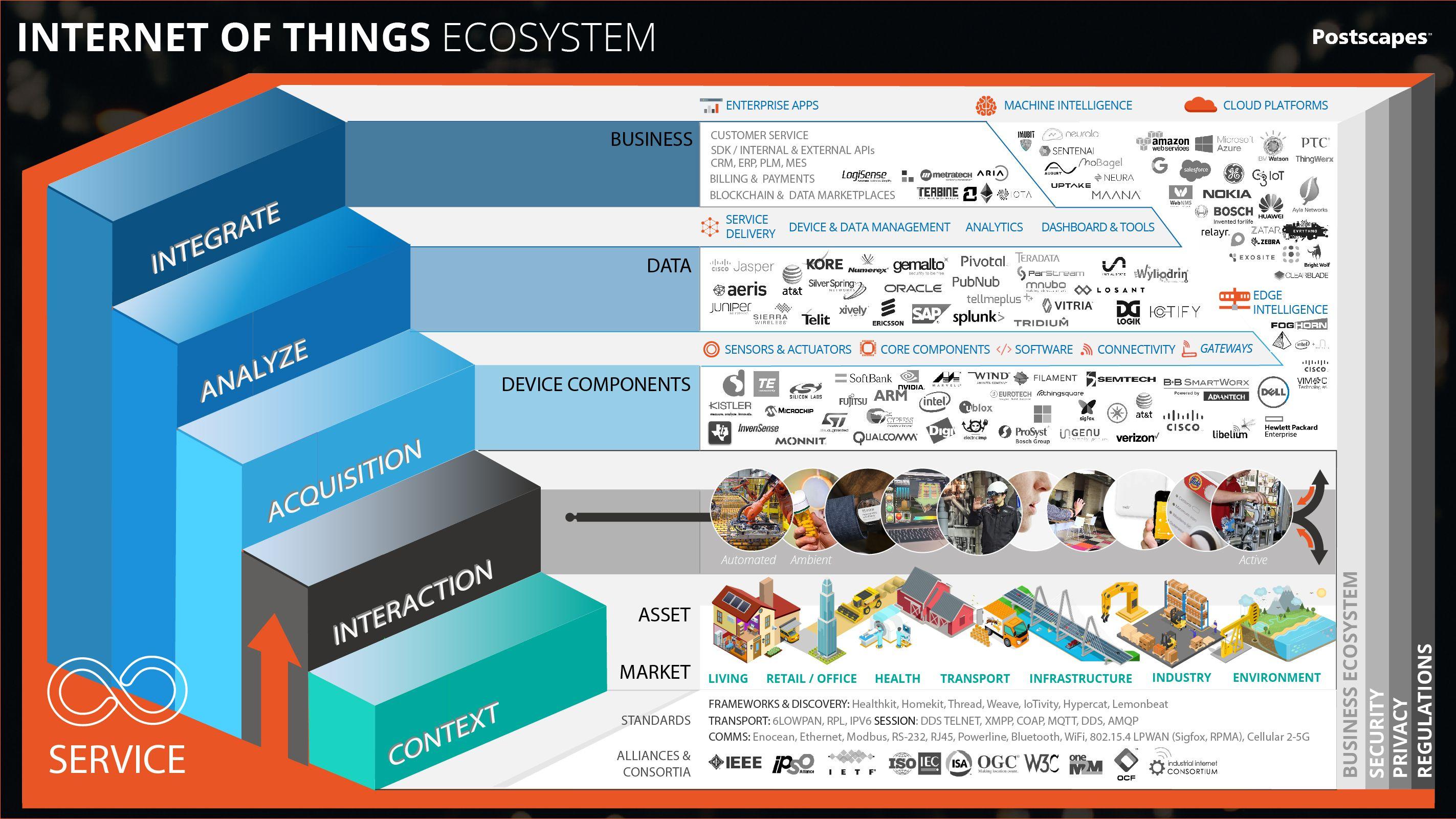IoT Ecosystem Map