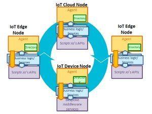 Enterprise IoT application marketplace Scriptr.io scores $5M Series A