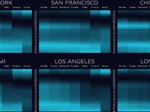 Uber Data: World City Pulse