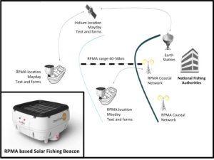 Orolia's IoT-based Solar Beacon to monitor fishing boats