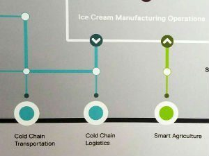 Smart Ice Cream Supply Chain