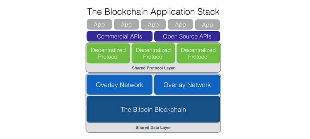 Blockchains and the IoT (Internet of Things) 2 image