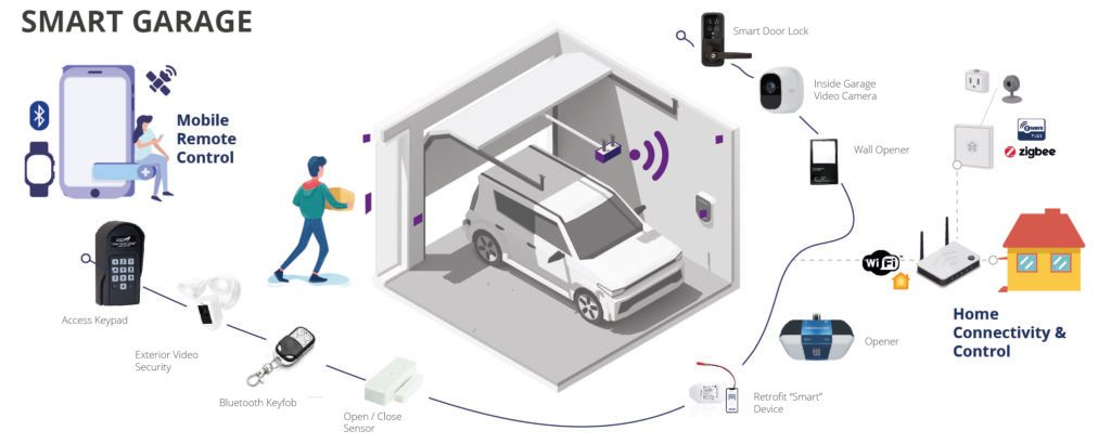Smart Garage Graphic