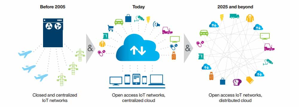 Blockchains and the IoT (Internet of Things) 1 image