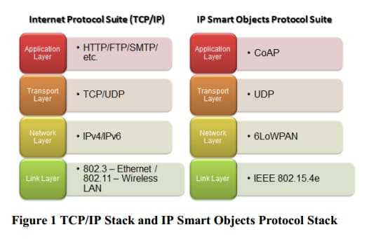 IoT Standards & Protocols Guide | 2019 Comparisons on Network