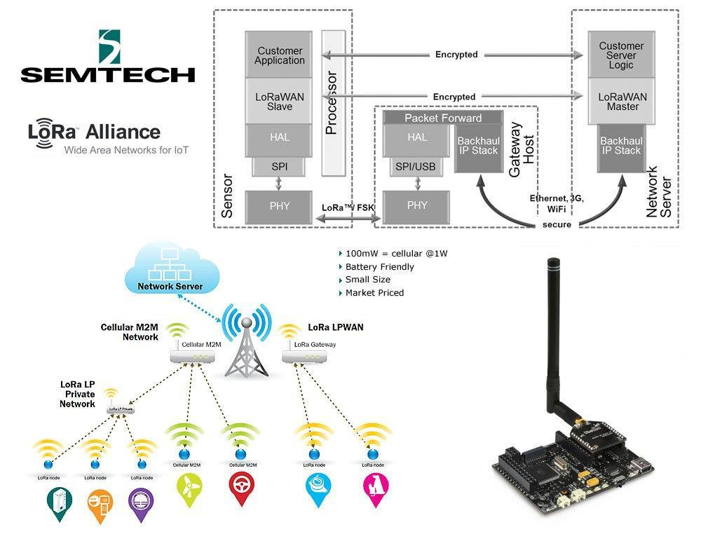 LoRa Network Protocol and Long Range Wireless IoT 1 image