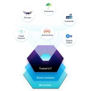 Trusted IoT Alliance formed to add Blockchain layer to enterprise IoT products/services