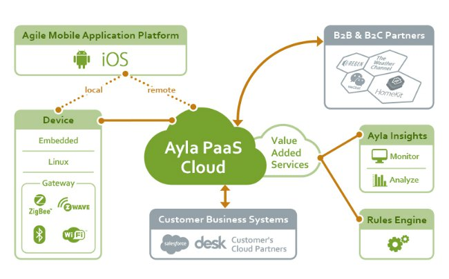 Ayla Architecture Diagram