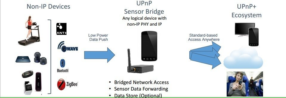 IoT Data Modeling and Remote Access with Clarke Stevens of UPnP Forum