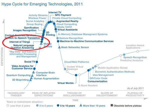 Internet of Things added to the 2011 hype cycle