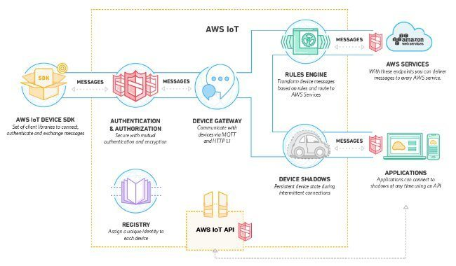 Amazon adds IoT support to Amazon Web Services