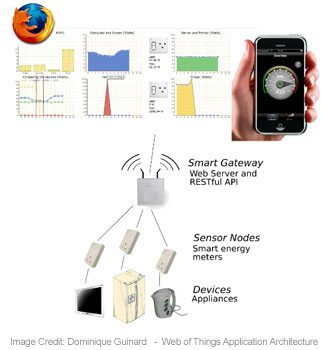 Web of Things Smart Gateway