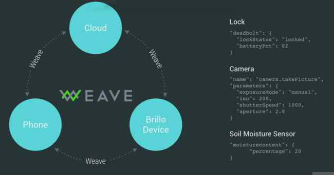 Google reveals Brillo OS and Weave connectivity schema for IoT devices