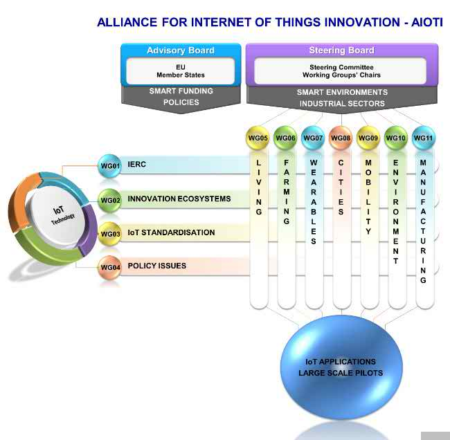 European IoT alliance to create industry partnerships, guide policy and research