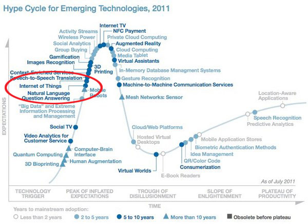 gartner-hypecycle-2011-history