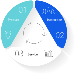 Product / Service Graphic