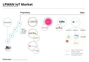 Long Range IoT Overview Graphic