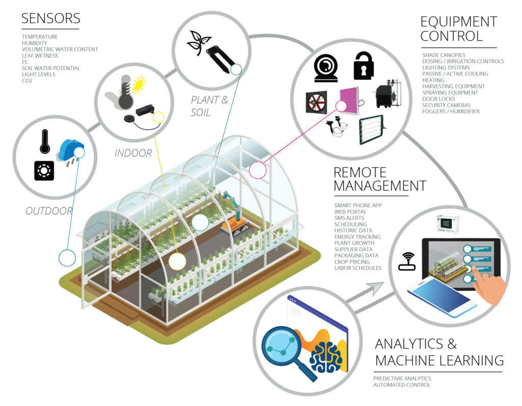Smart Greenhouse 2018 Guide To Best Sensors And Remote