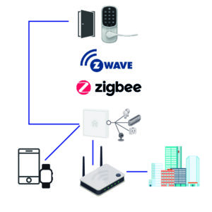 Zigbee and Z-Wave Locks