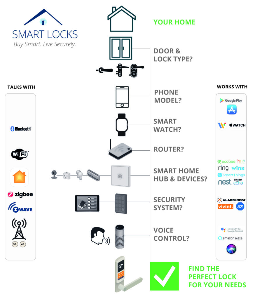 Smart Lock Overview