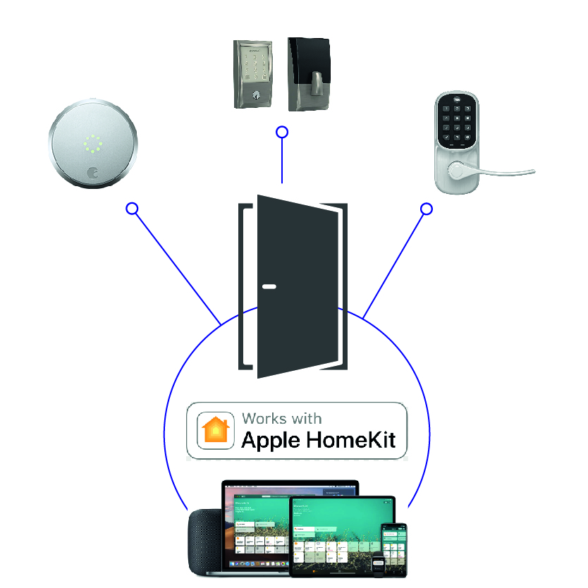 Homekit-Connectivity
