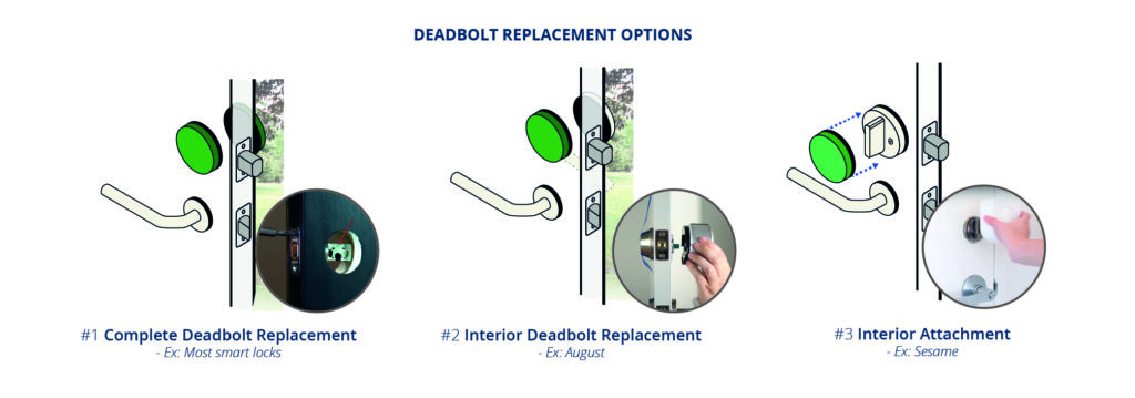 Deadbolt Option